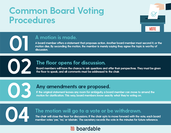 These common board voting procedures show how a motion is made, the floor opens for discussion, proposed amendments, and if the motion goes to a vote or is withdrawn.