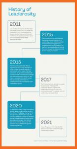 The Evolution of a Program